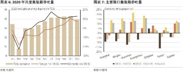 海港航运业股普涨中远海发涨超7%涨幅榜