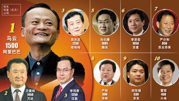 中国最大财团大家族,祖孙三代为富豪,资产总额万亿元,远超李嘉