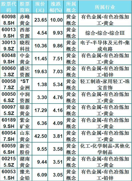 黄金概念再次走强,53只概念股名单一览!(600988)强势涨停-今日股票_股票分析_股票吧