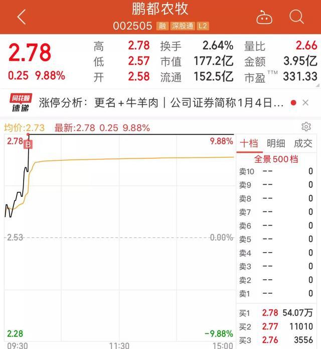股票涨停君的方式:超级短线!接力赛跑当日流行版块中的龙头股票