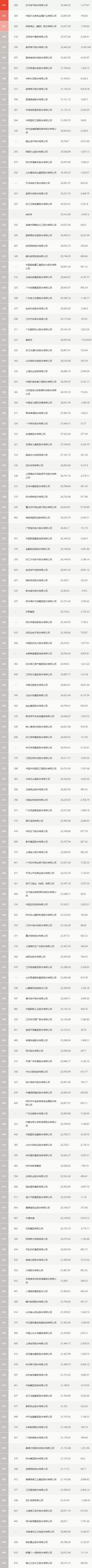 新鲜出炉!31家石化企业登上《财富》中国500强排行榜-今日股票_股票分析_股票吧