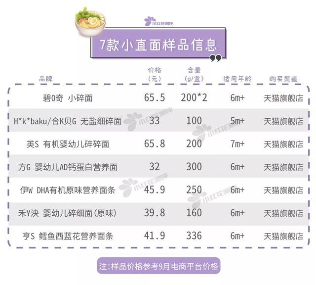 7款宝宝小直面测评:两年过去了,这款面条还是缺铁-服务大众健康生活
