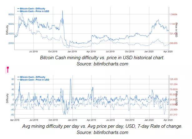 BCH成功减半!未来算力、价格将如何变化?插图(22)