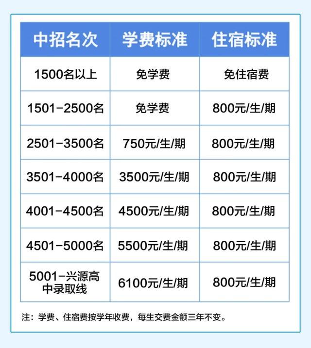 鲁山县兴源高级中学2020年招生简章插图3
