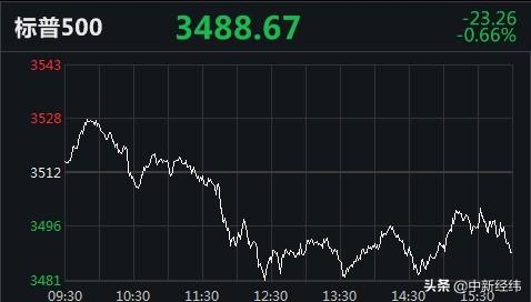 跌幅扩大,美三大股指两连跌!开心汽车涨260.92%