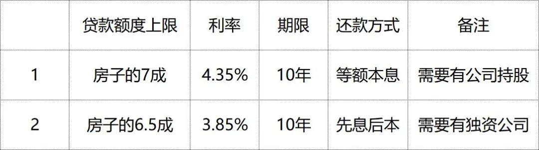 房贷5.6%,抵押贷才4.2%,还清房贷申请抵押贷,能行吗?