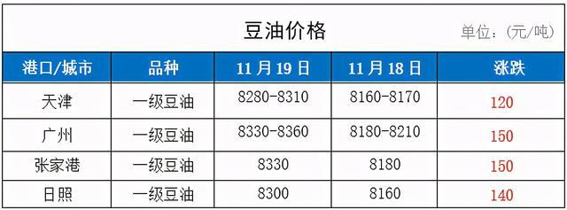 11月19日国内油粕类、大豆、小麦及玉米价格