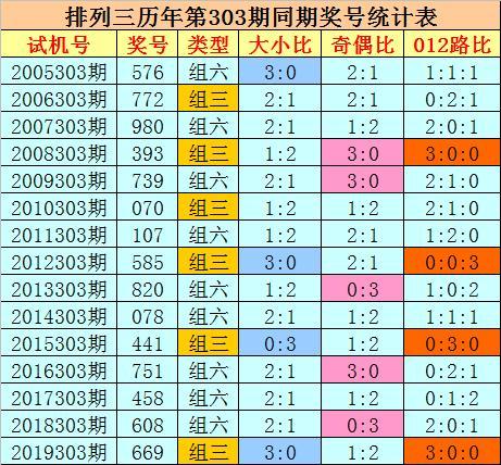 刘科排列三第2020303期推荐:独胆参考2插图