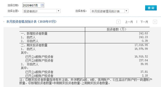 7月242万股民跑步入场,A股投资者已破1.7亿www.smxdc.net