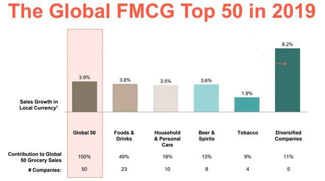 全球50大快速消费品公司排行榜,四家中国企业上榜