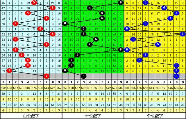 刘飞排列三第20303期推荐:号码8继续开出插图2