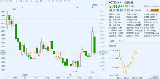 """""""过山车""""行情再现!中国联通昨日大涨后今日大跌10%"""