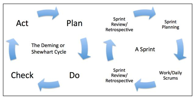 Scrum与计划执行检查行为(PDCA)流程有何关系