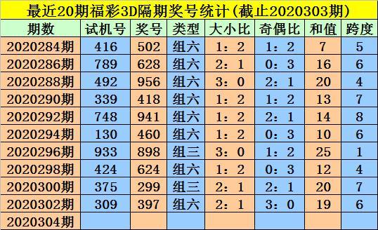 金心2020304期3D推荐:本期看好二小一大组合插图2