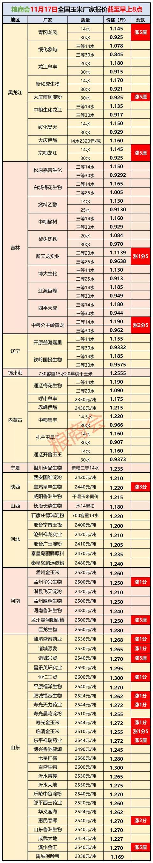 11月17日全国玉米价格涨跌 雨雪来临还得涨