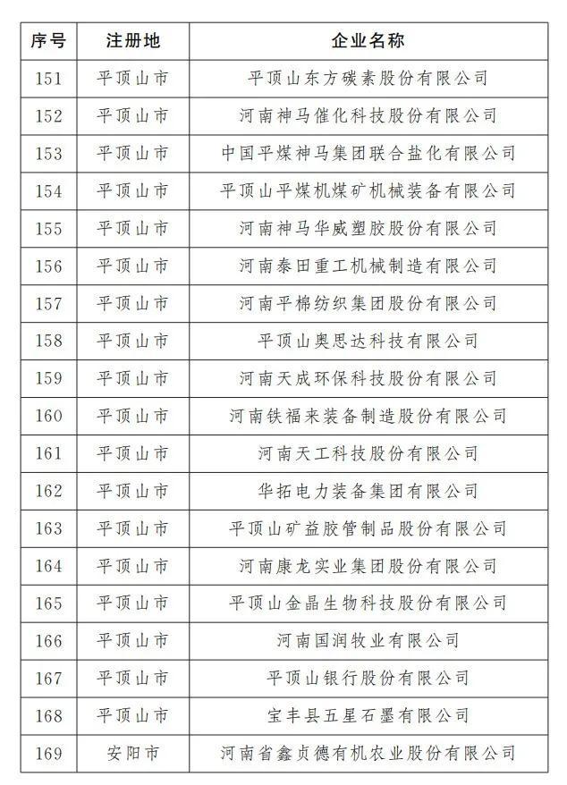 平顶山有23家!河南最新466家重点上市后备企业出炉(名单)插图8
