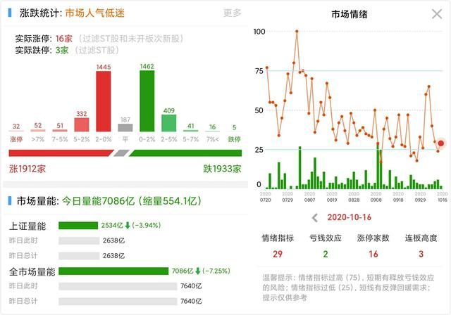 金龙鱼换手率51%,赵老哥被套恒星科技,章盟主割肉