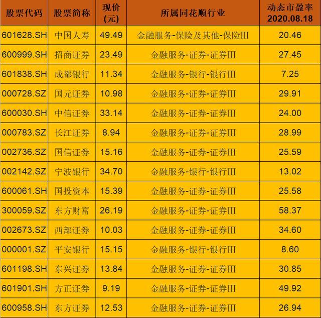64只大金融优质蓝筹股一览(名单),有望在未来率先试点T+0-今日股票_股票分析_股票吧