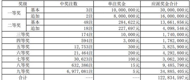 超級大樂透第20063期開獎:頭獎2注1800萬+1注1000萬 獎池8.28億