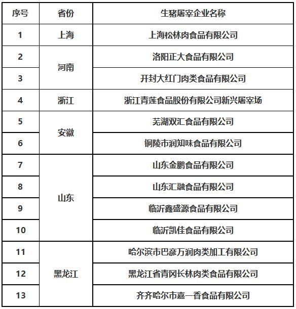 农业农村部公布2020年全国生猪屠宰标准化示范厂名单(第一批)