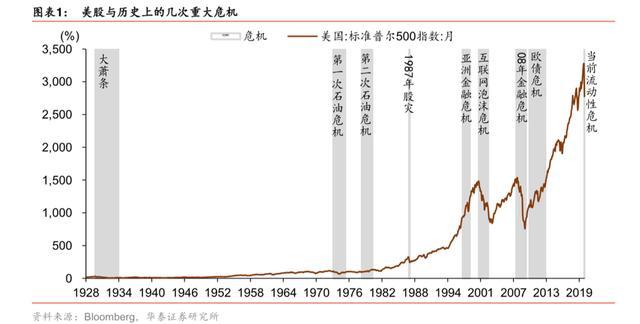 大萧条股票,以史为鉴,2020年美股暴跌的深层原因是什么?