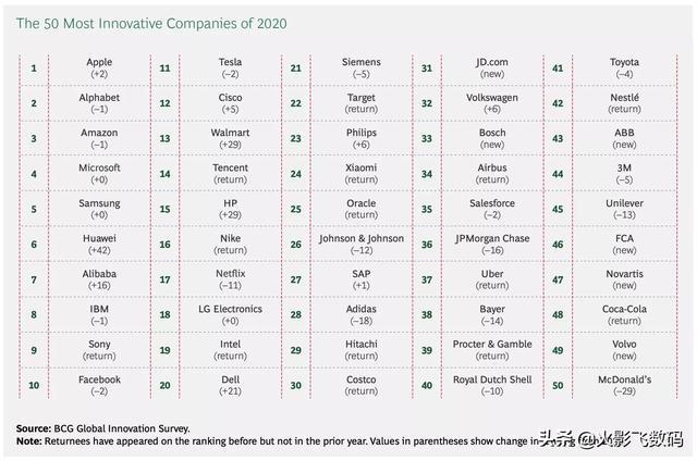 创新,科技企业的核心竞争力。  分享一个好消息:在波士顿咨询集团2020年全球最具创新力榜单中,小米排名第24。苹果排名第一,华为排第6。#数码科技秀#