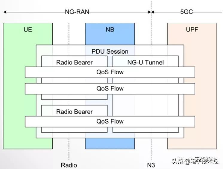 深入对比4/5G 网络Qos机制比较