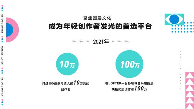 网易LOFTER启动品牌换新,计划百亿流量支持100万创作者 业界信息 第11张
