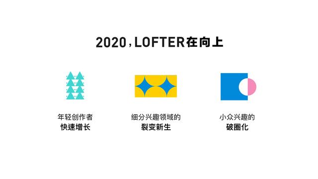 网易LOFTER启动品牌换新,计划百亿流量支持100万创作者 业界信息 第10张