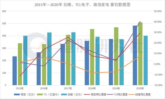 港股家电巨头财报PK:看海信、创维、TCL在智能家电各领风骚