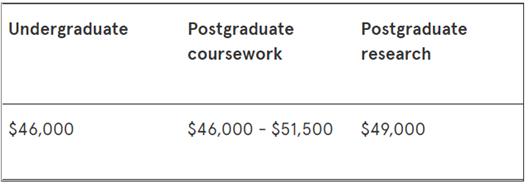 澳洲留学费用