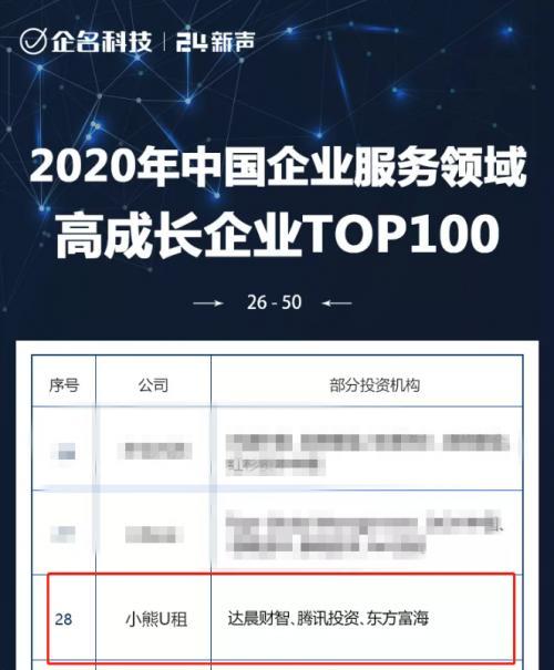 小熊U租入选2020中国企服企业TOP100,排名28