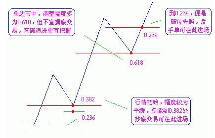 区块链神算子:黄金分割线最简单的实盘技巧