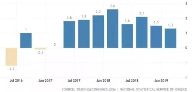 郑州gdp增长来源_晚间美国GDP数据重磅来袭 投行认为数据比较乐观(2)