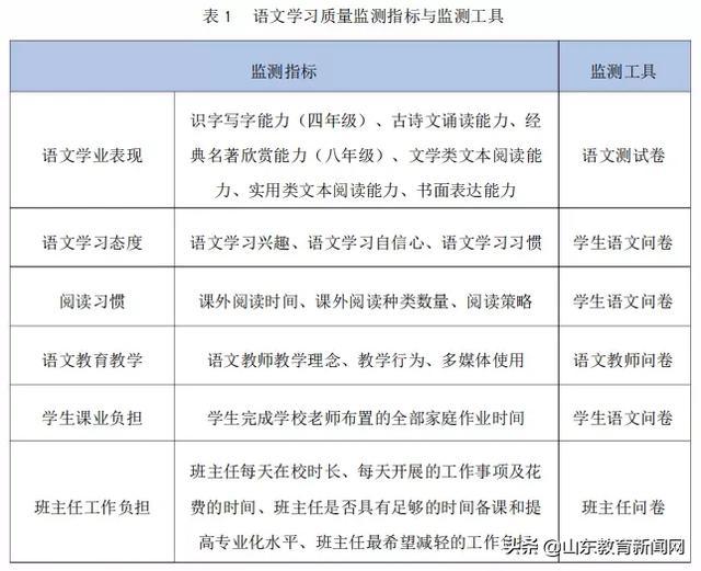 《【恒达平台网】中国中小学生语文素养如何?这份权威质量监测报告来了》