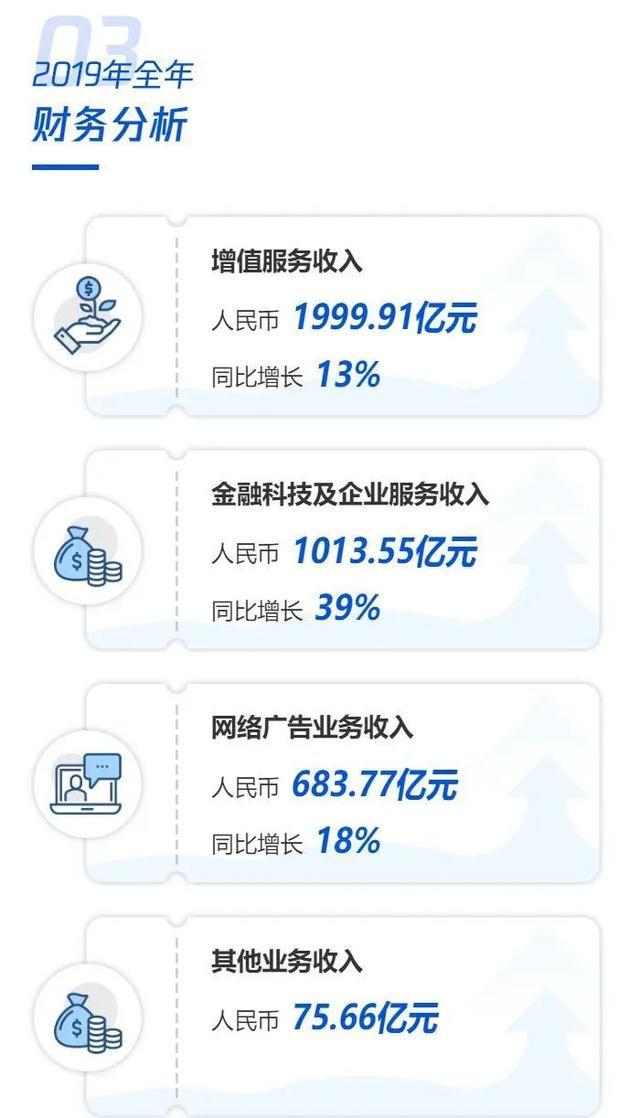 腾讯到底多赚钱,每天营收超10亿!去年网络游戏收入高达1147亿