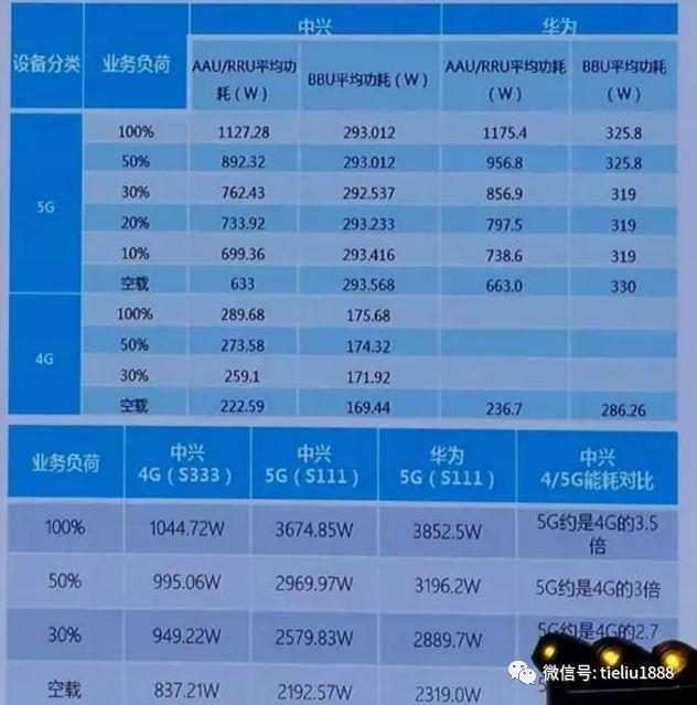 中国5G的优势与短板