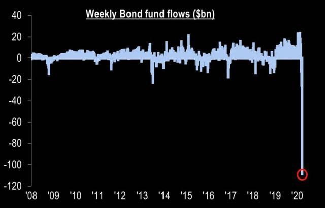 美股期指跌停熔断!美联储每天投放7万亿,全球动荡何时休?