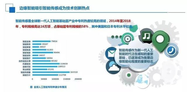 《2022年我国人工智能产业规模逼近300亿美元》