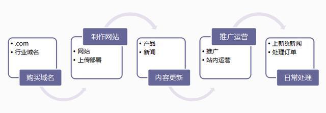 独立站五个步骤,帮你打开海外电商市场(图4)