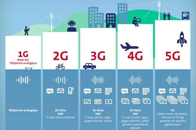 GSMA 白皮书:毫米波成 5G 下一阶段重点部署的核心技术之一-最极客