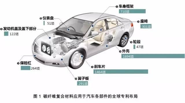 汽车碳纤维