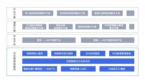 百度智能云天工物联网核心套件发布