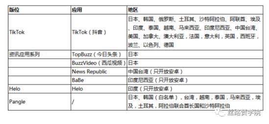 玩转海外抖音的电商客户指导手册(图3)