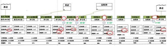 看病不想「等」的那些事儿 ,南医大深圳医院精益医疗项目来改善