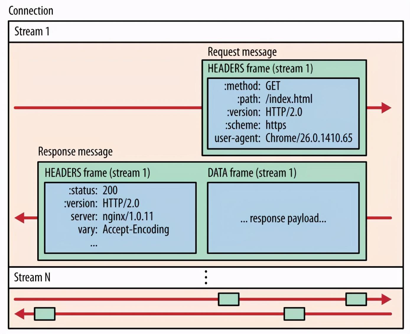 xxxxHub 都用上了 HTTP/2 ,它到底牛在哪? 实时资讯 第13张