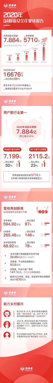 拼多多活跃买家数达7.88亿,成为中国用户规模最大电商