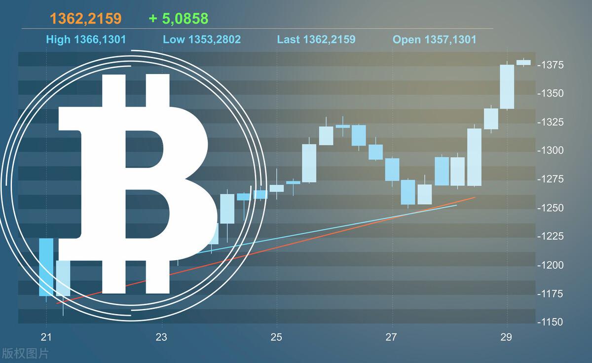 亿和论币:10.26 BTC早间行情分析