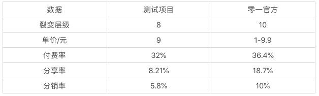裂变8级、转化率32%、K值7.4的老带新式分销全复盘
