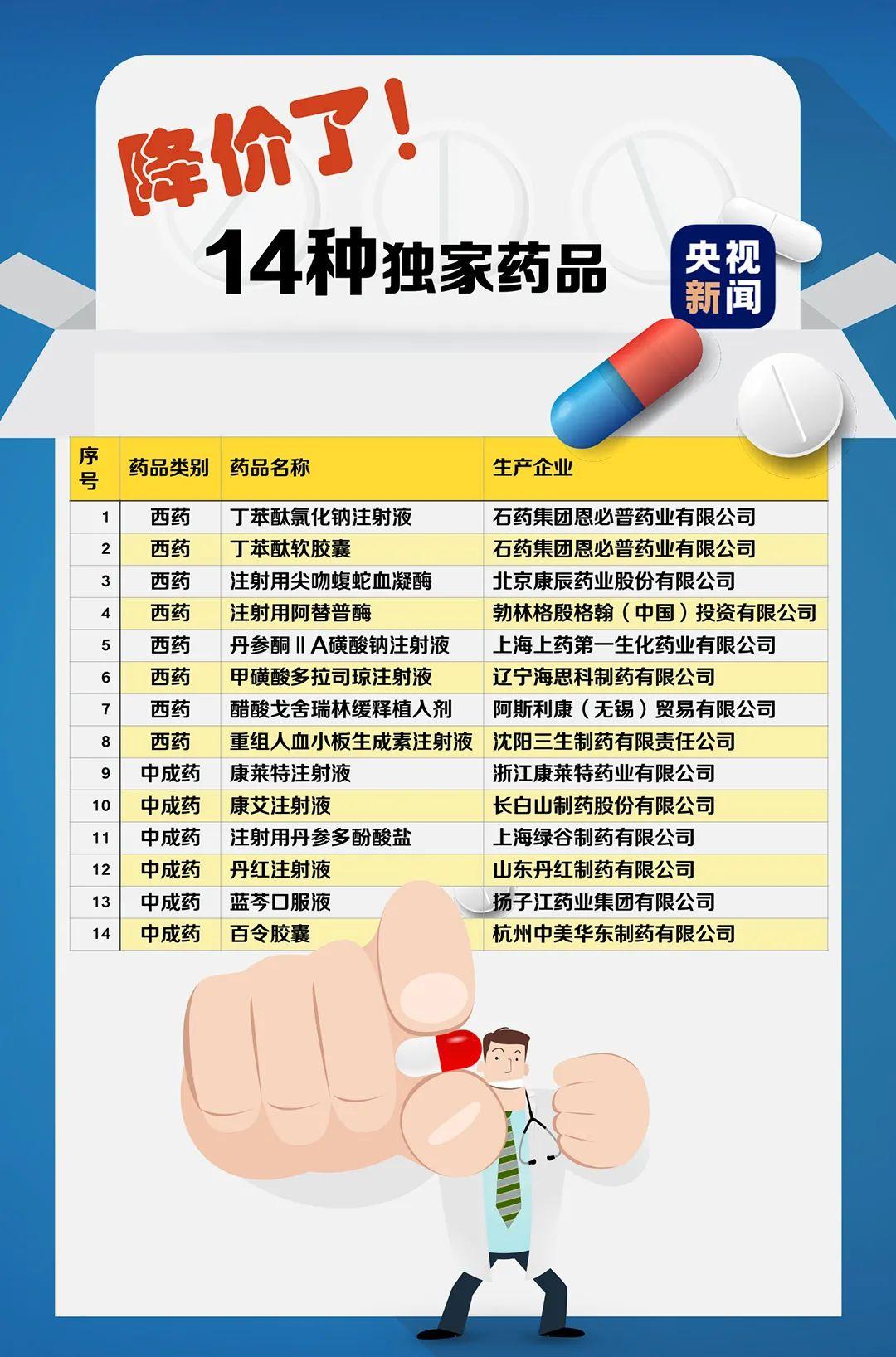 谈成了!119种药品新纳入医保 含治疗新冠肺炎药品